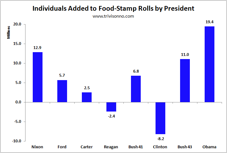 Food-Stamps-Presidents-Totals